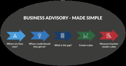 Business advisory simple